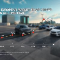 Kia alcanza su cuota de mercado récord en Europa gracias a sus modelos electrificados