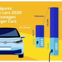 La marca Volkswagen triplica las entregas de vehículos totalmente eléctricos en 2020