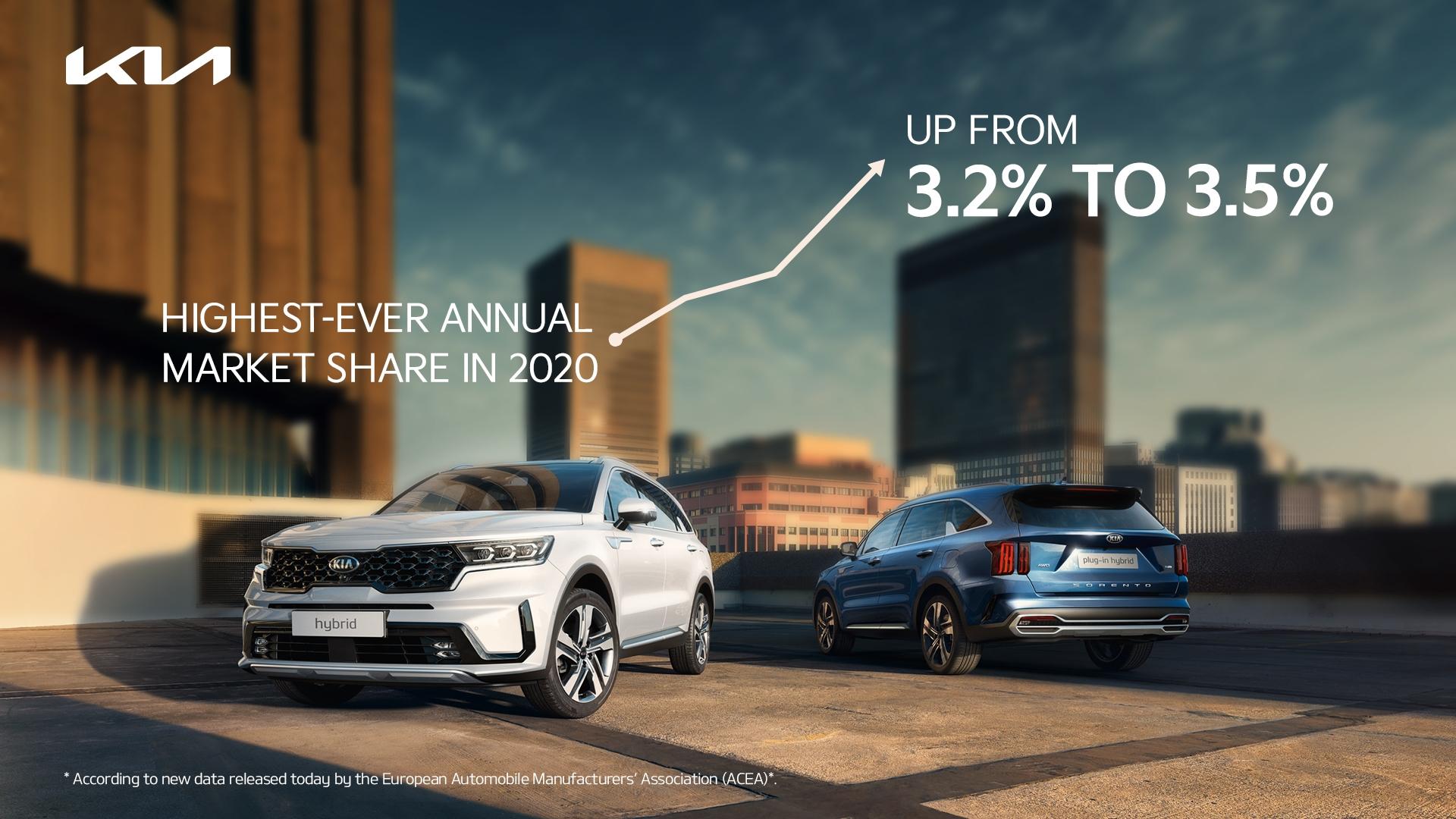 Kia registra en Europa su mayor cuota de mercado en el año de mayor declive de ventas